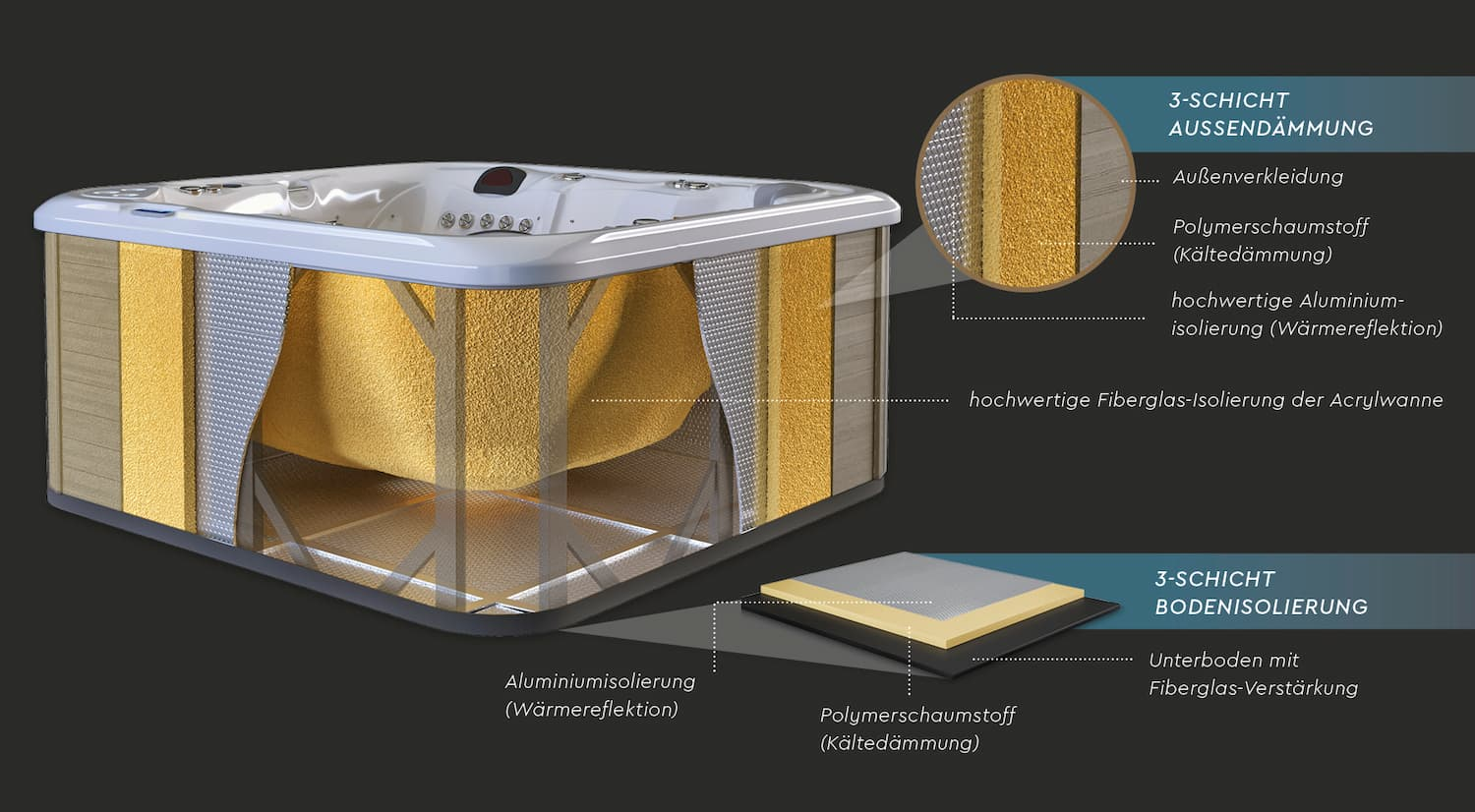 vivo spa isolierung