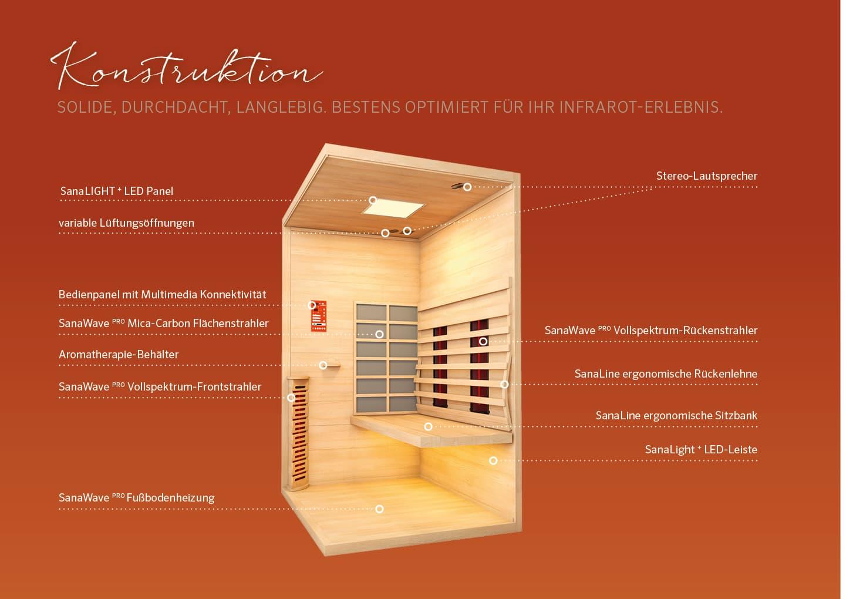 whirlpool-center-infrarotkabinen-woodena-sana-sene-konstruktion